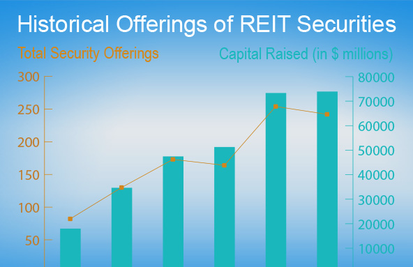 a report on real estate investment trusts or reit Reits offer companies the opportunity to invest in uk property without   separate auditor reports as to the availability of distributable profits.